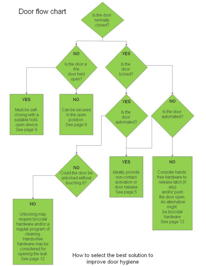 Commercial door biosafe chart